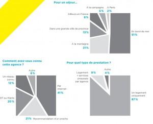 57% ont déjà eu recours aux services d'une agence immobilière spécialisée dans la location de vacances.